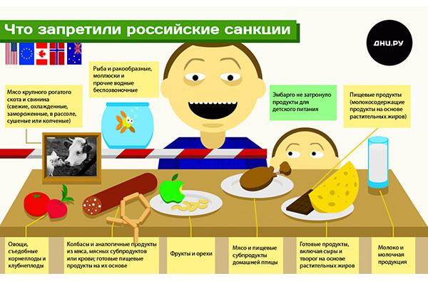Русские санкции западу (600x395, 113Kb)