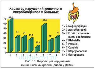 микробиоценоз (376x275, 91Kb)