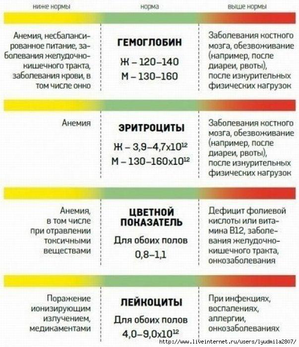 1анализ_крови1 (603x700, 205Kb)