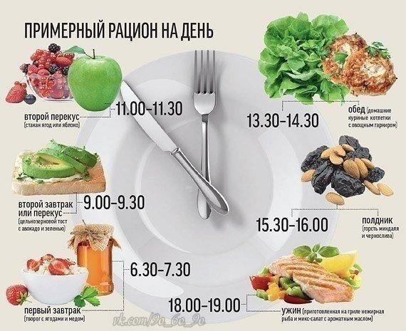 пятиразовое правильное питание для похудения