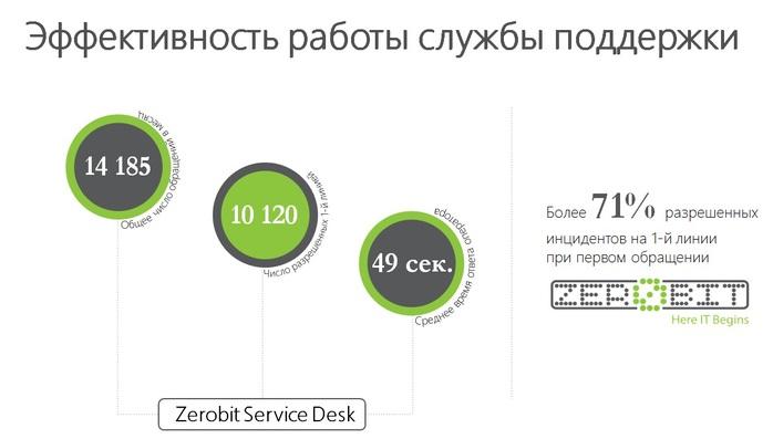 ит аутсорсинг/3756641_EffektivnostServicedesk (700x397, 45Kb)