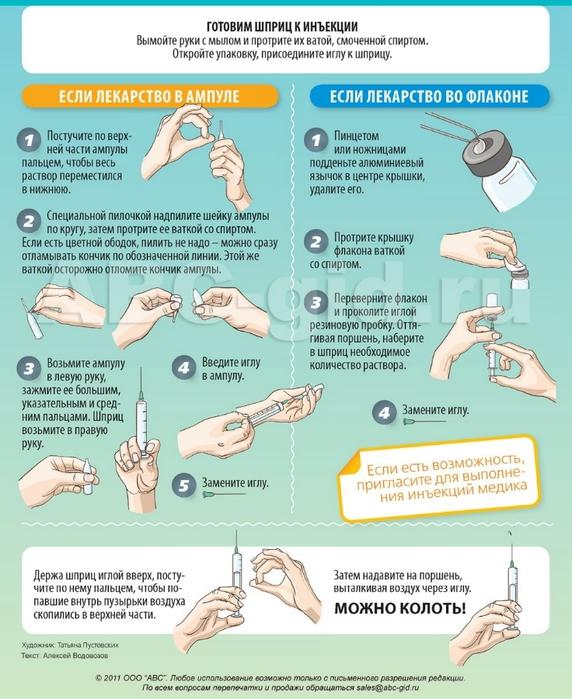 Как правильно научиться ставить уколы в домашних условиях - Sport holdem