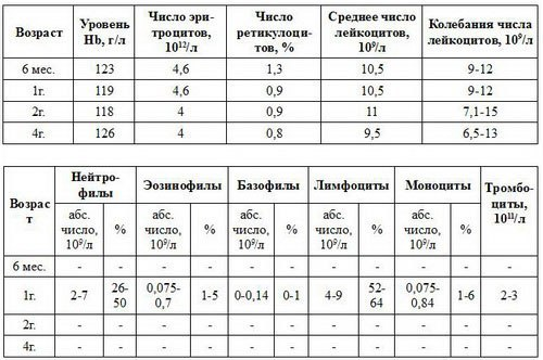 Расшифровка анализа крови у детей (500x332, 45Kb)