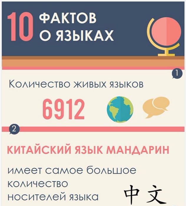 10 интересных фактов о языках (631x700, 271Kb)