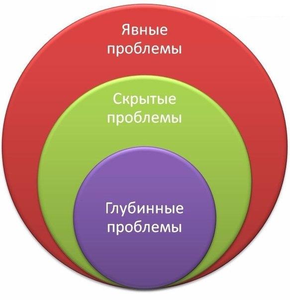 Корни психологических проблем (583x604, 35Kb)