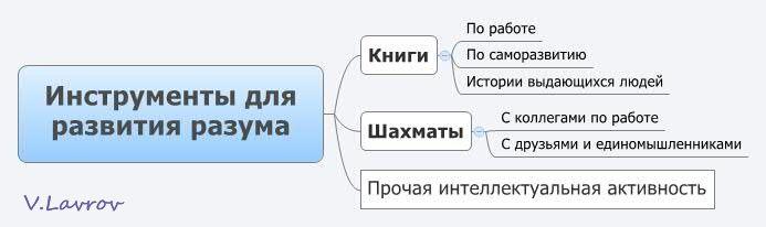 5954460_Instrymenti_dlya_razvitiya_razyma (693x206, 20Kb)
