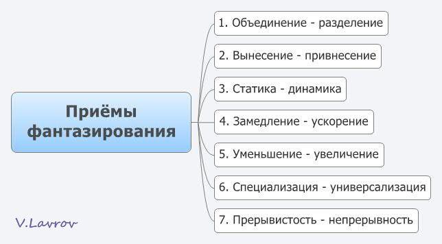 5954460_Priyomi_fantazirovaniya (644x356, 26Kb)