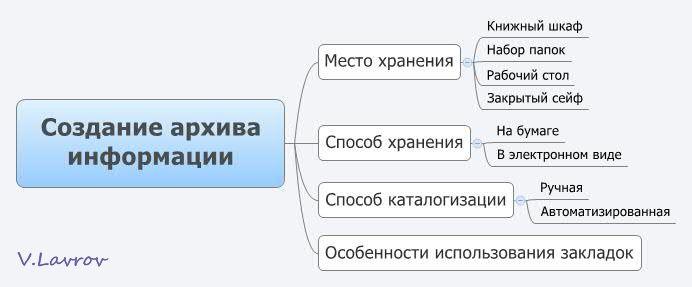 5954460_Sozdanie_arhiva_informacii (692x287, 24Kb)