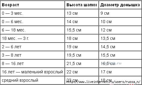 kru4ok-ru-master-klass-valentiny-litvinovoy-po-vyazaniyu-kryuchkom-detskoy-shapochki-panamochki-217545 (472x284, 76Kb)
