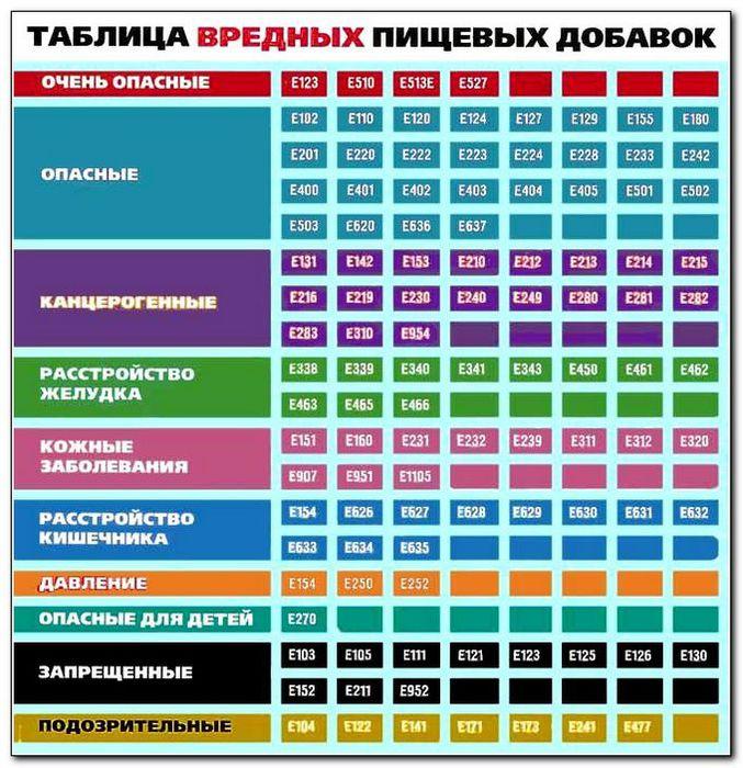 5830334_tablicavrednyhpishevyhdobavok (677x700, 109Kb)