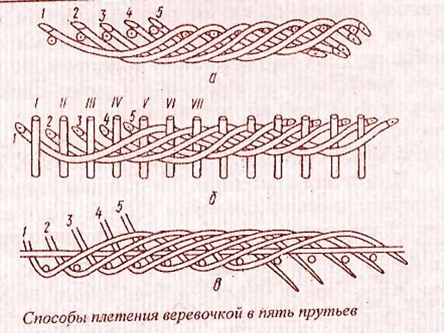 Переход от дна к стенкам Схема плетения Браслет с плетением итальянка