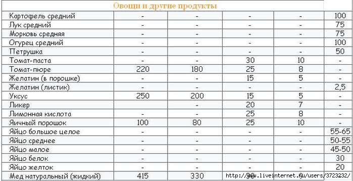 Таблица перевода массы продуктов в объемные меры3 (699x358, 40 Kb)