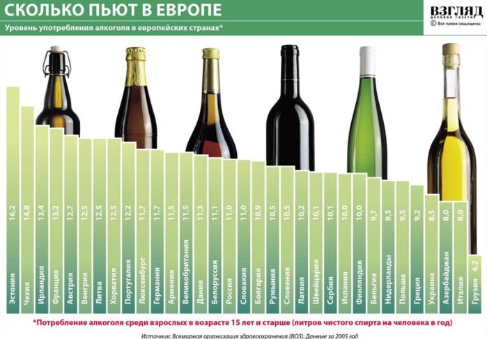 Статистика в инфографике