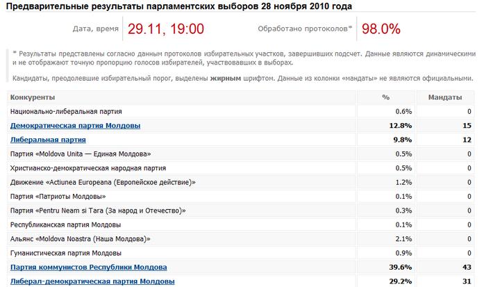 выборы,результаты,голосование,молдова,votat,28 ноября 2010,alegeri moldova rezultate