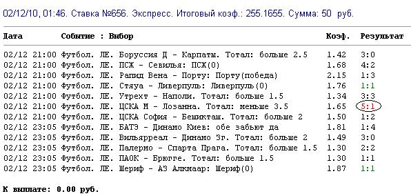 Прогноз в футболе в Тацинском,Поярково,Шелаболихе