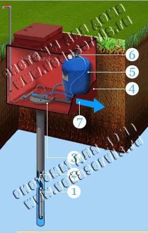 кессон для скважины водоснабжения