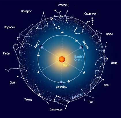 20 марта международный день Астролога