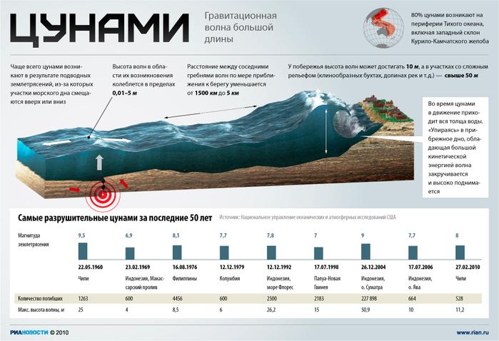 Самые разрушительные цунами за