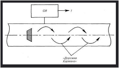 К недостаткам вихревых расходомеров относятся значительные потери давления (до 30-50 кПа), ограничения возможностей...