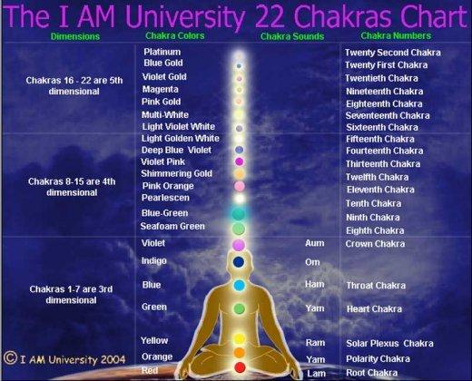 Чакры четвертого измерения. http://www.iamuniversity.ch/Anchoring-Activating-and,957.  Схема 22 чакр Д-р Джошуа Дэвид...