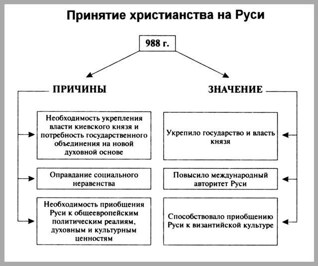 Во главе его стоял великий князь киевский.  Его братья, сыно.