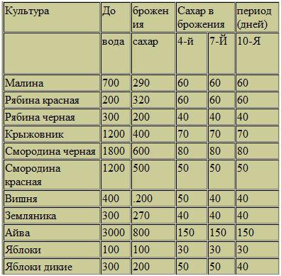 сколько весит литр варенья в килограммах Ейский район, Краснодарский