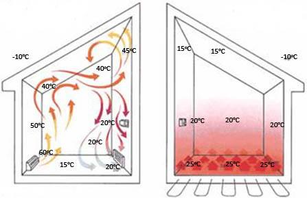 Примерная схема распределения температур представлена на рисунке.  Водяной теплый пол можно сделать опираясь на уже...