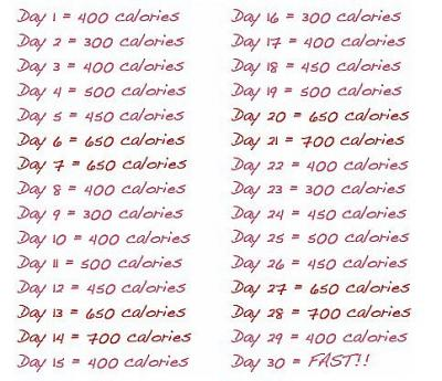 Разновидности диеты АВС: 5 дней и АВС-светофор