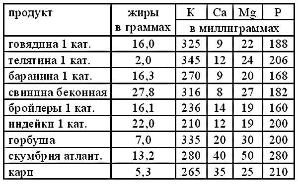 Таблица7 (600x372, 106Kb)