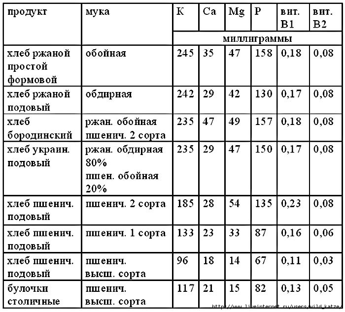 Таблица8 (700x634, 213Kb)