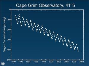 oxygen_scare_graph (300x223, 11Kb)