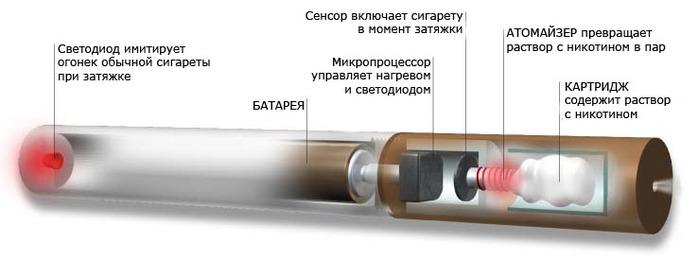 3201191_elektronayasigaretaustroistvo (700x261, 39Kb)