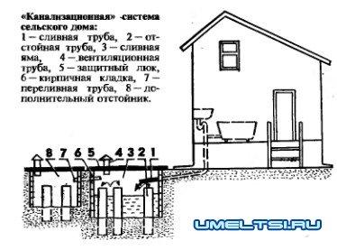 1288205800_kanalizaciya (374x277, 28Kb)