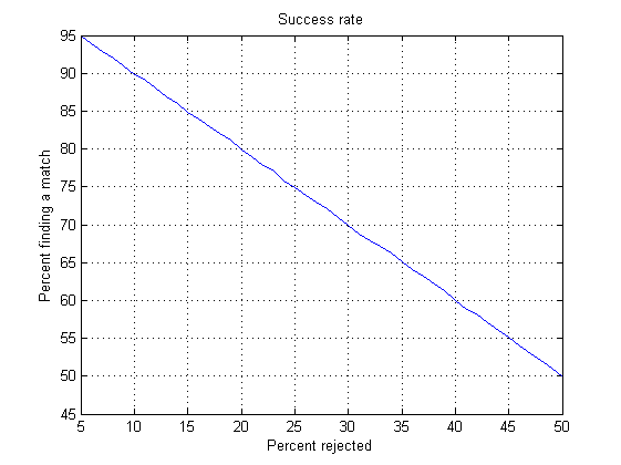 percent_success (561x420, 7Kb)