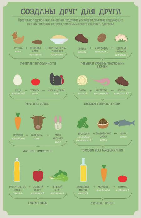 Как питаться чтобы похудеть таблица