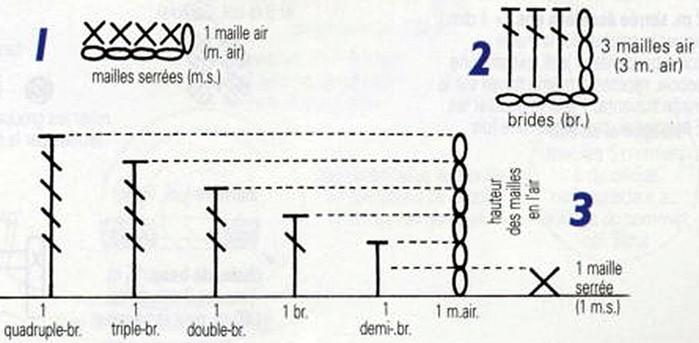 Количество воздушных петель в начале ряда при вязании крючком зависит от вида столбиков/4683827_20120301_072405 (700x343, 54Kb)
