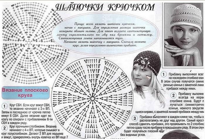 Сколько нужно петель вязания шапки 7
