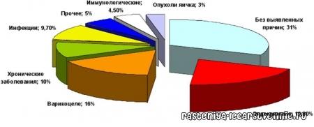 Бесплодие (450x182, 44Kb)