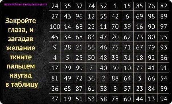 Таблица гаданий от одного до 100