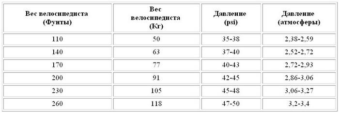 давление в колесах горного велосипеда Санаторий Усть-Кут, Иркутсткая