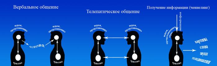 Итак, суть общения заключается в передаче идей, чувств, знаний другому существу.