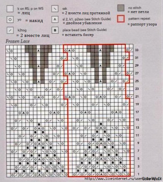 3925116_oslo_chart (524x587, 219Kb)