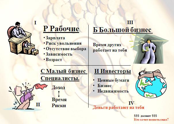 Квадрант денежного потока - Роберт Киосаки./3320012_kvadrant_deneznogo_potoka_robert_kiosaki (605x433, 69Kb)