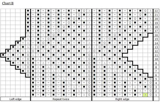 pomatomusChartB (550x355, 112Kb)