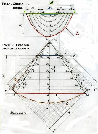 Схема построения выкройки равностороннего свага.