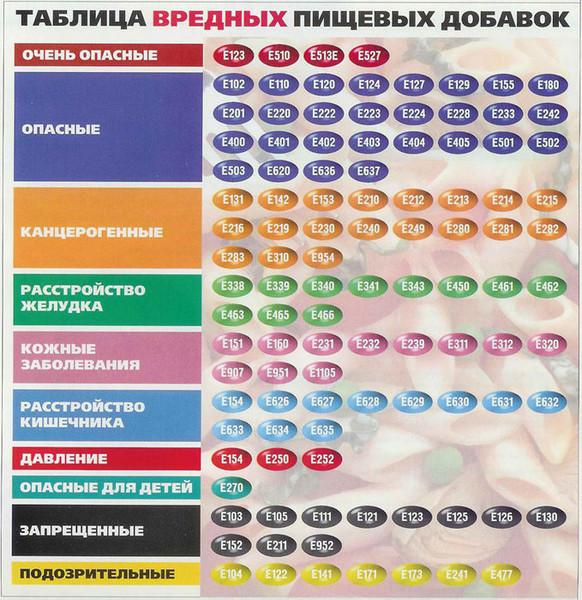 ТАБЛИЦА ВРЕДНЫХ ПИЩЕВЫХ ДОБАВОК (582x600, 159Kb)