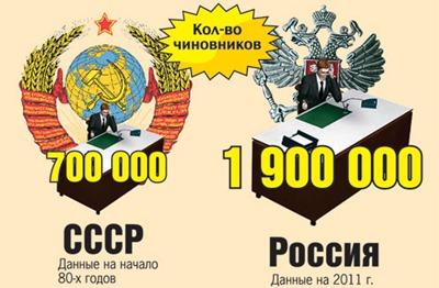 Чиновников в России (400x262, 43Kb)