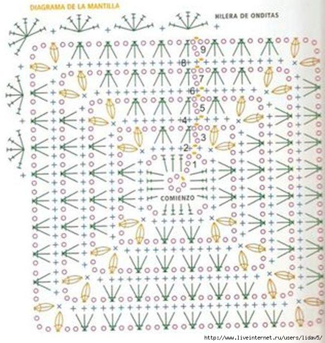 Подробные схемы вязания пледов спицами