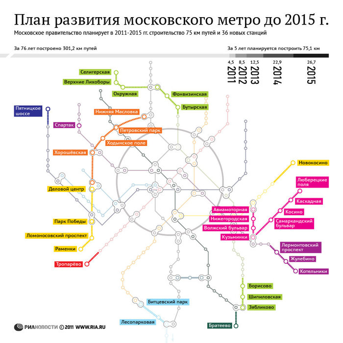 Плани схема метро - Программа