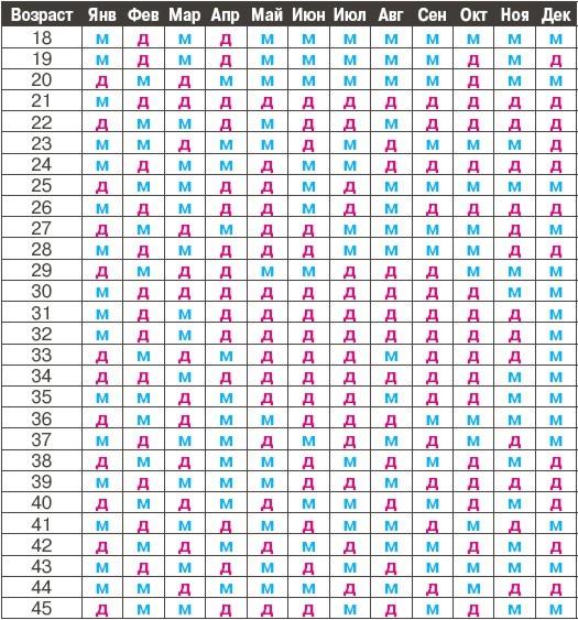Определение пола ребенка (525x563, 126Kb)